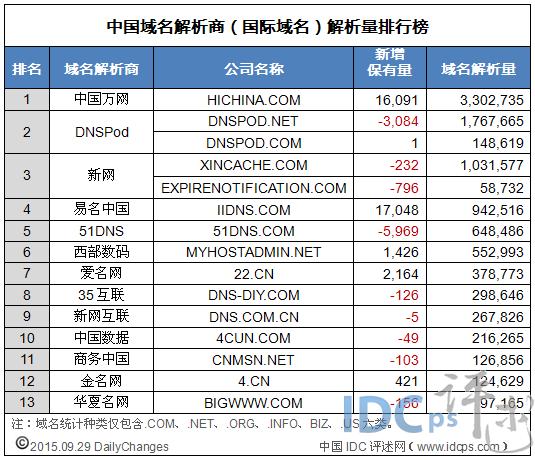 西部数码建站助手_西部数码中国域名商(国际域名)解析量报告(9月29日)